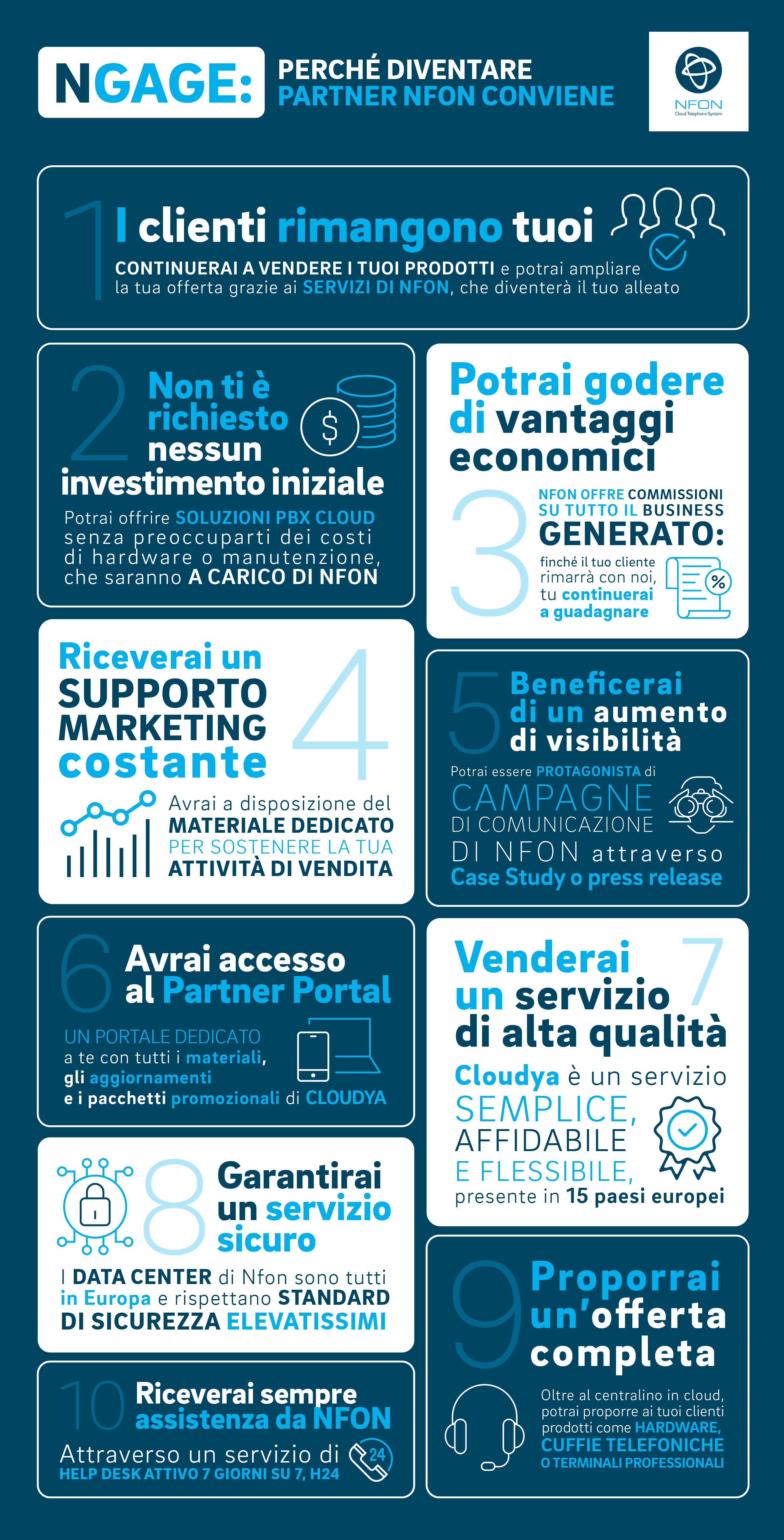 NFON_NGAGE_infografica