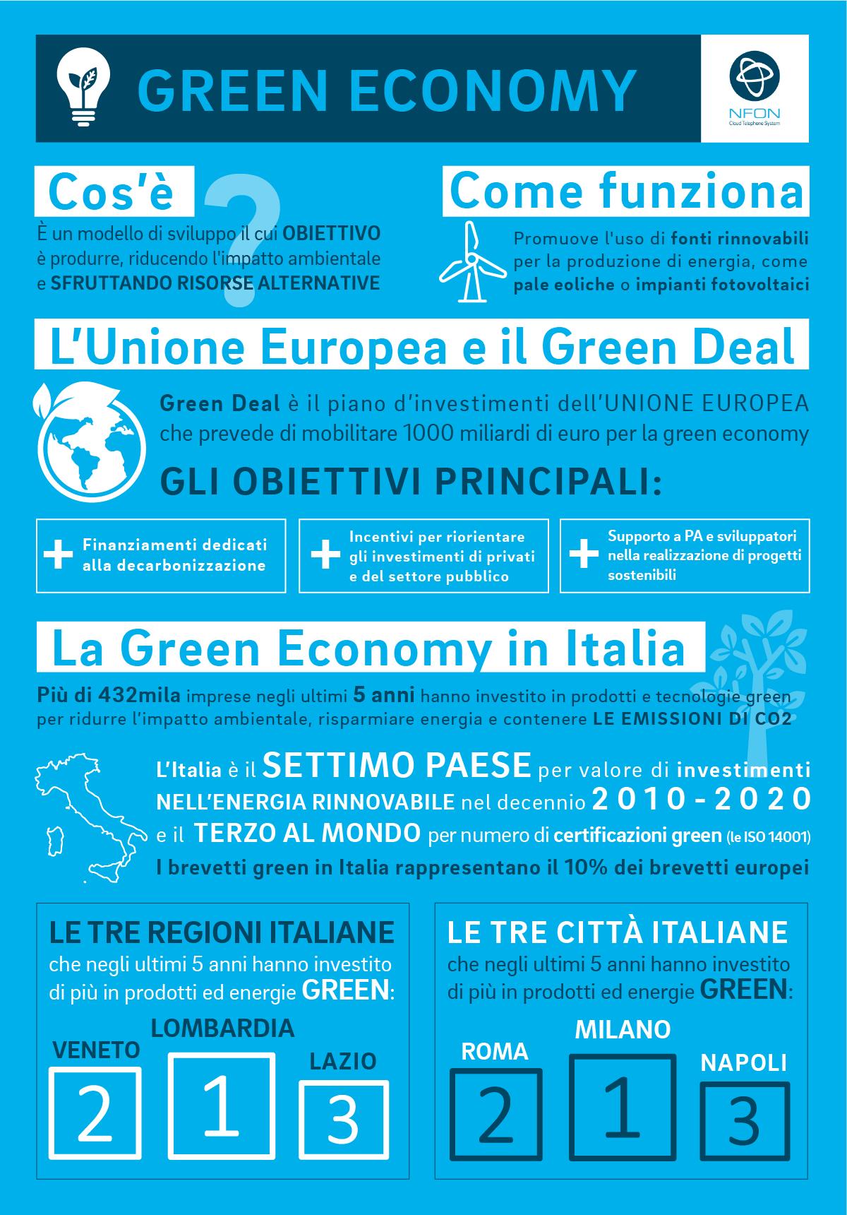 infografica green economy